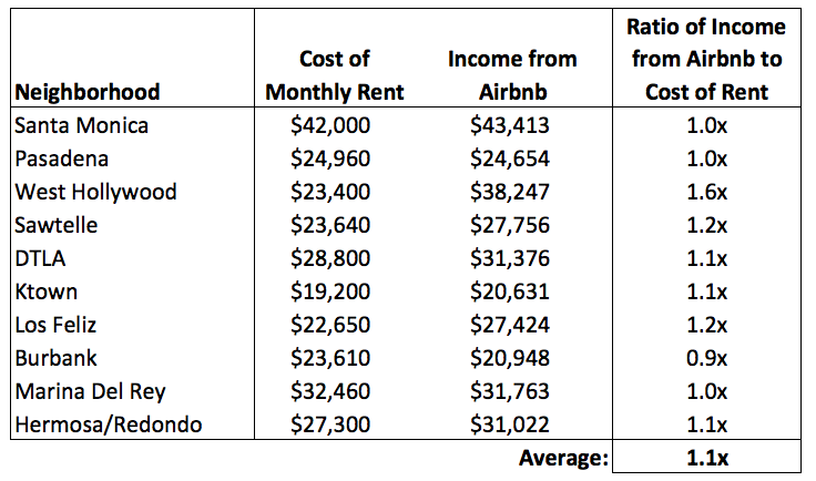 how much can you make on airbnb