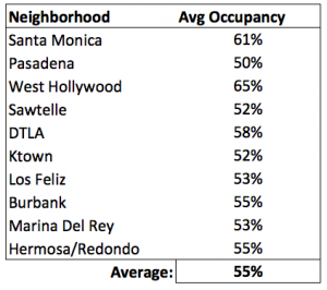 airbnb occupancy rate in los angeles california