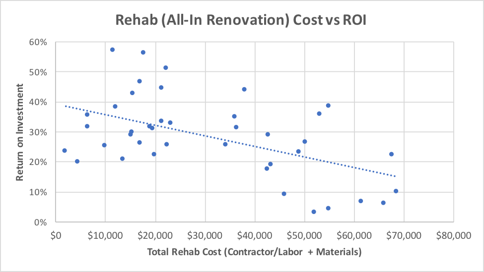 rehab cost | flipping houses | cost to flip houses | roi for flipping houses