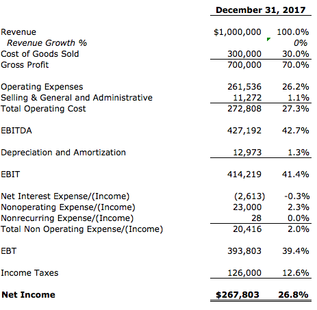 P&L | Profit and loss | income statement