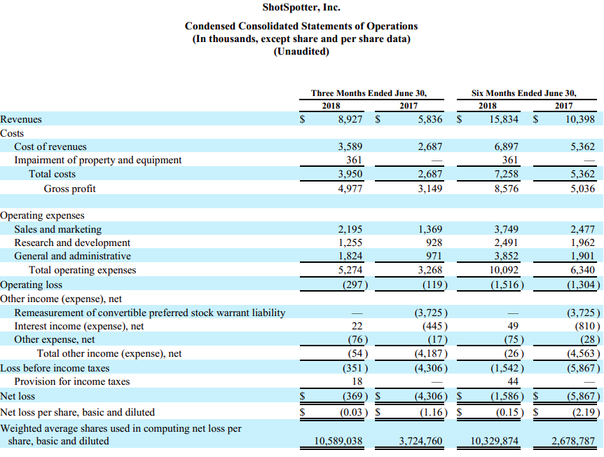how to analyze income statement