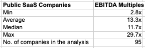 ebitda valuation multiples for saas companies