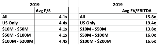 valuation multiples for software companies 2019