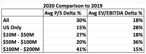 valuation multiples for software companies 2020 Comparison to 2019