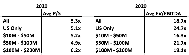 valuation multiples for software companies 2020
