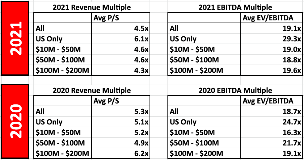 valuation multiples of tech companies 2021