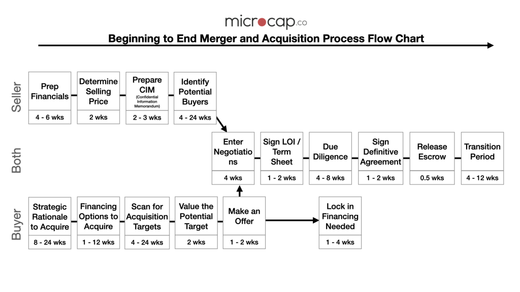 merger and acquisition process flow chart