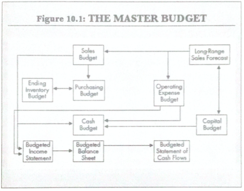 accounting for non accountants master budget