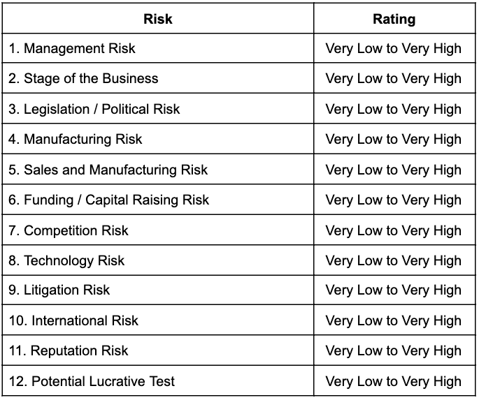 How To Value A Pre-Revenue Startup - the risk summation method 1