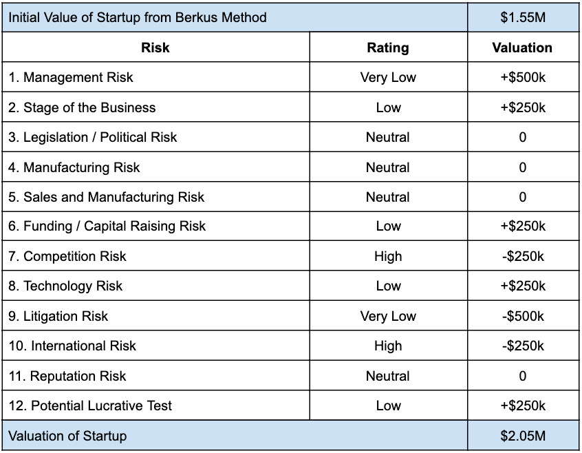 How To Value A Pre-Revenue Startup - the risk summation method 2