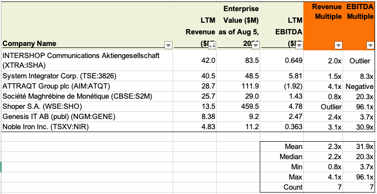 valuation multiples for ecommerce companies public comparables