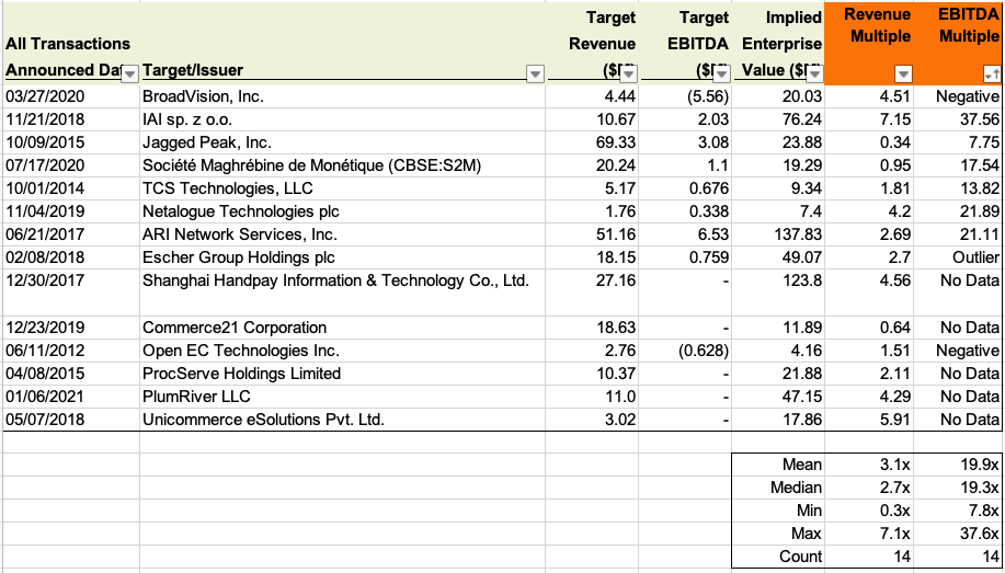 valuation multiples for ecommerce companies transactions acquisitions